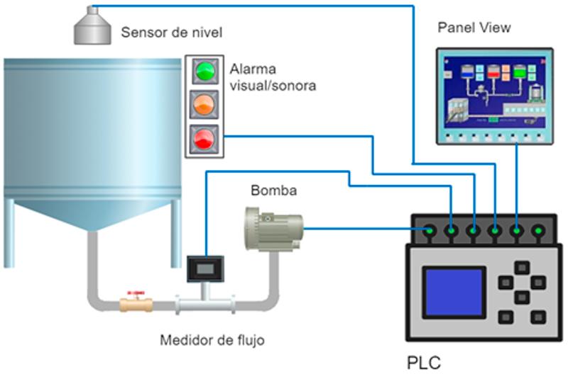 Asercontrol - atomatizacion de procesos industriales
